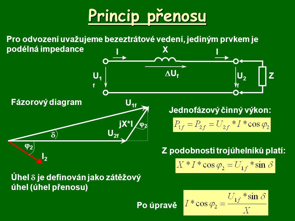 Princip přenosu I2I2 U 2f 22 jX*I  U 1f 22 Po dosazení: Jak lze regulovat přenášený činný výkon.
