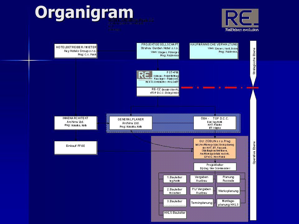 Časový postup výstavby  časové vazby včetně dodavatelů  požadavky na termíny – milníky  …  harmonogramy  síťové grafy  cyklogramy – časoprostorové grafy