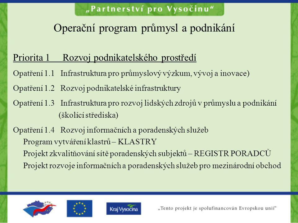 Operační program průmysl a podnikání Priorita 1 Rozvoj podnikatelského prostředí Opatření 1.1 Infrastruktura pro průmyslový výzkum, vývoj a inovace) Opatření 1.2 Rozvoj podnikatelské infrastruktury Opatření 1.3 Infrastruktura pro rozvoj lidských zdrojů v průmyslu a podnikání (školící střediska) Opatření 1.4 Rozvoj informačních a poradenských služeb Program vytváření klastrů – KLASTRY Projekt zkvalitňování sítě poradenských subjektů – REGISTR PORADCŮ Projekt rozvoje informačních a poradenských služeb pro mezinárodní obchod