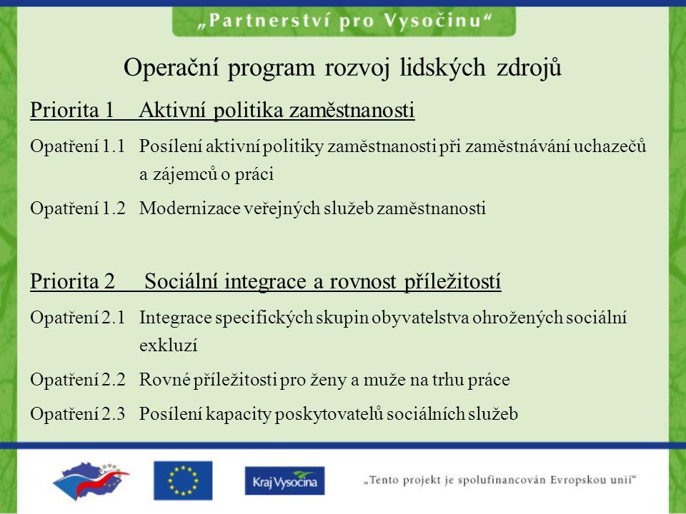 Operační program rozvoj lidských zdrojů Priorita 1 Aktivní politika zaměstnanosti Opatření 1.1 Posílení aktivní politiky zaměstnanosti při zaměstnáván