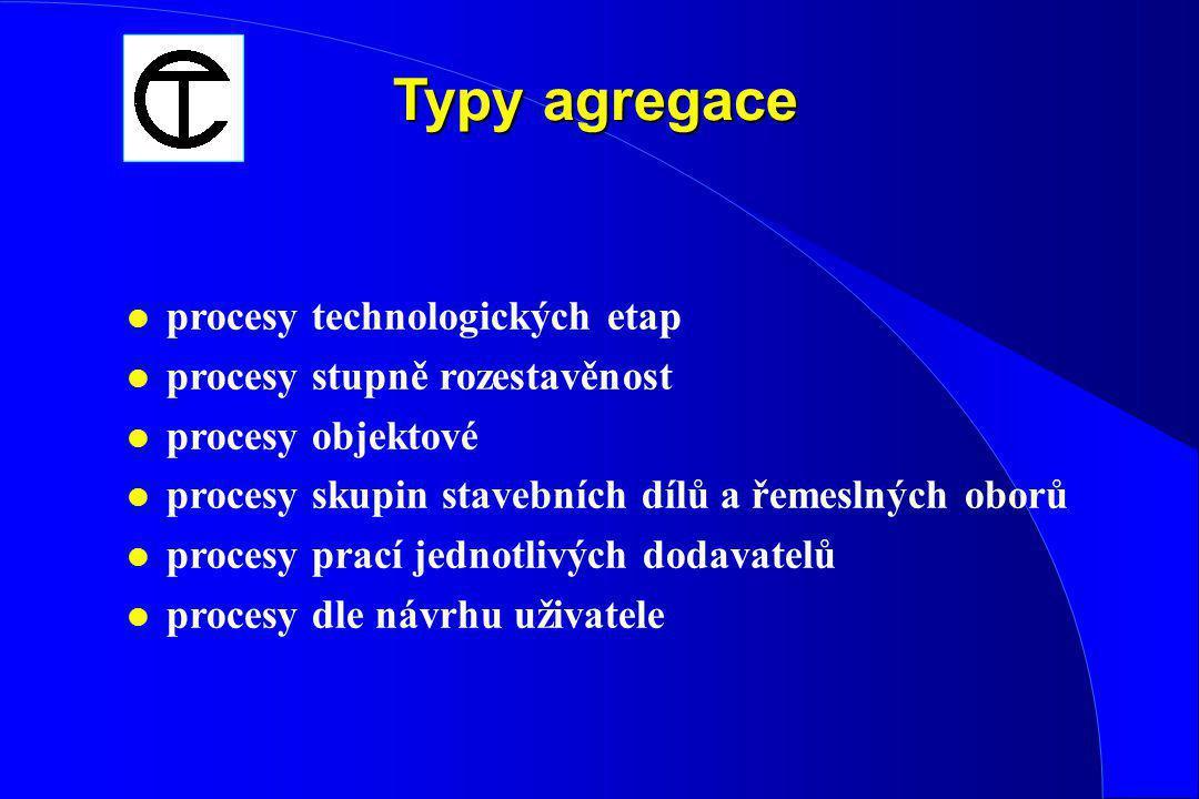 Princip agregace