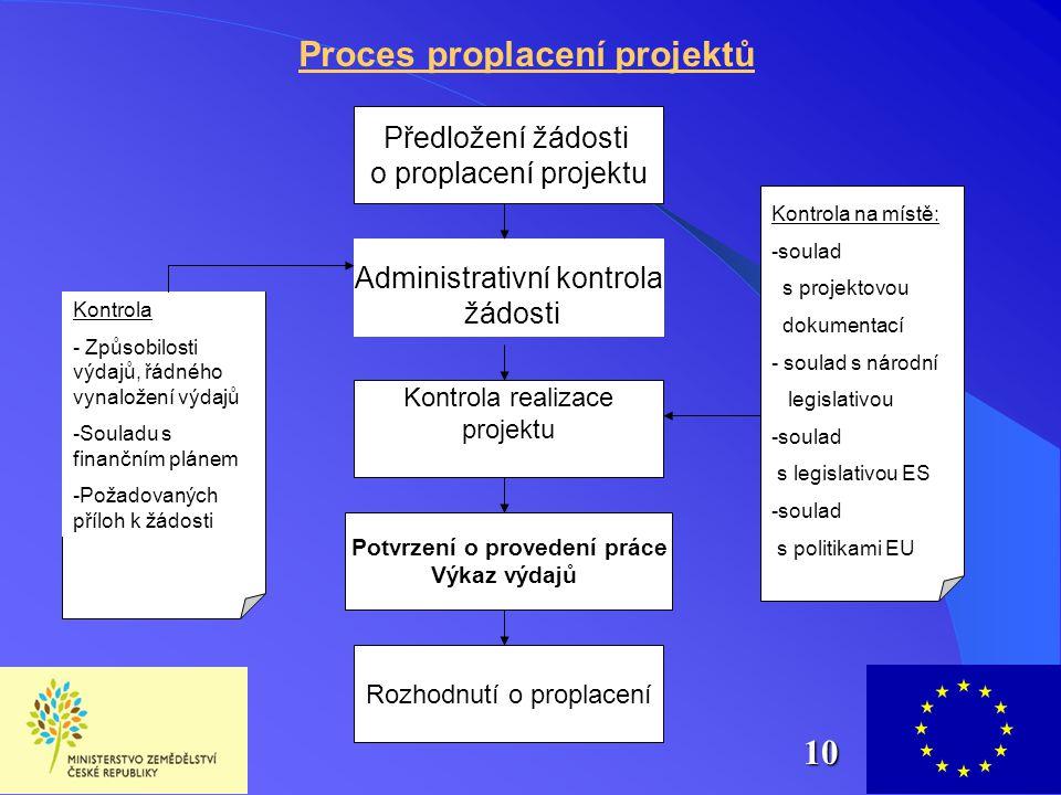 Předložení žádosti o proplacení projektu Administrativní kontrola žádosti Kontrola realizace projektu Potvrzení o provedení práce Výkaz výdajů Rozhodn