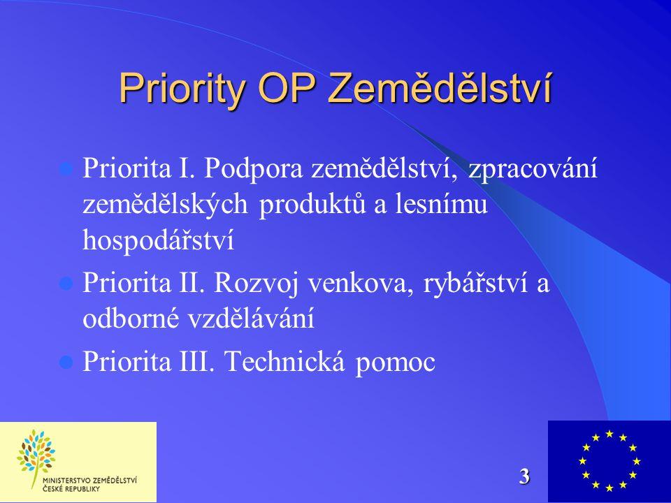 Priority OP Zemědělství  Priorita I. Podpora zemědělství, zpracování zemědělských produktů a lesnímu hospodářství  Priorita II. Rozvoj venkova, rybá