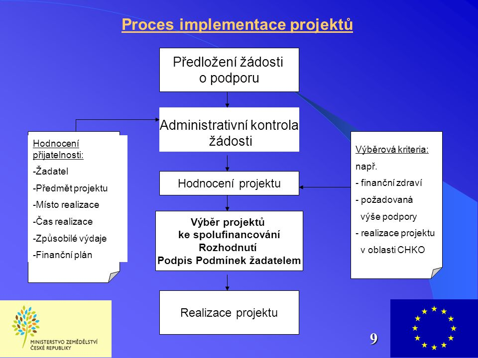 Předložení žádosti o podporu Administrativní kontrola žádosti Hodnocení projektu Výběr projektů ke spolufinancování Rozhodnutí Podpis Podmínek žadatel