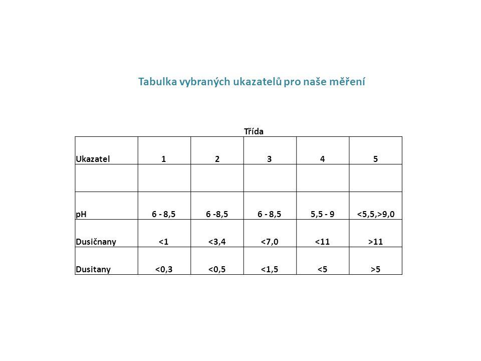 Tabulka vybraných ukazatelů pro naše měření Třída Ukazatel12345 pH6 - 8,5 5,5 - 9 9,0 Dusičnany<1<3,4<7,0<11>11 Dusitany<0,3<0,5<1,5<5>5