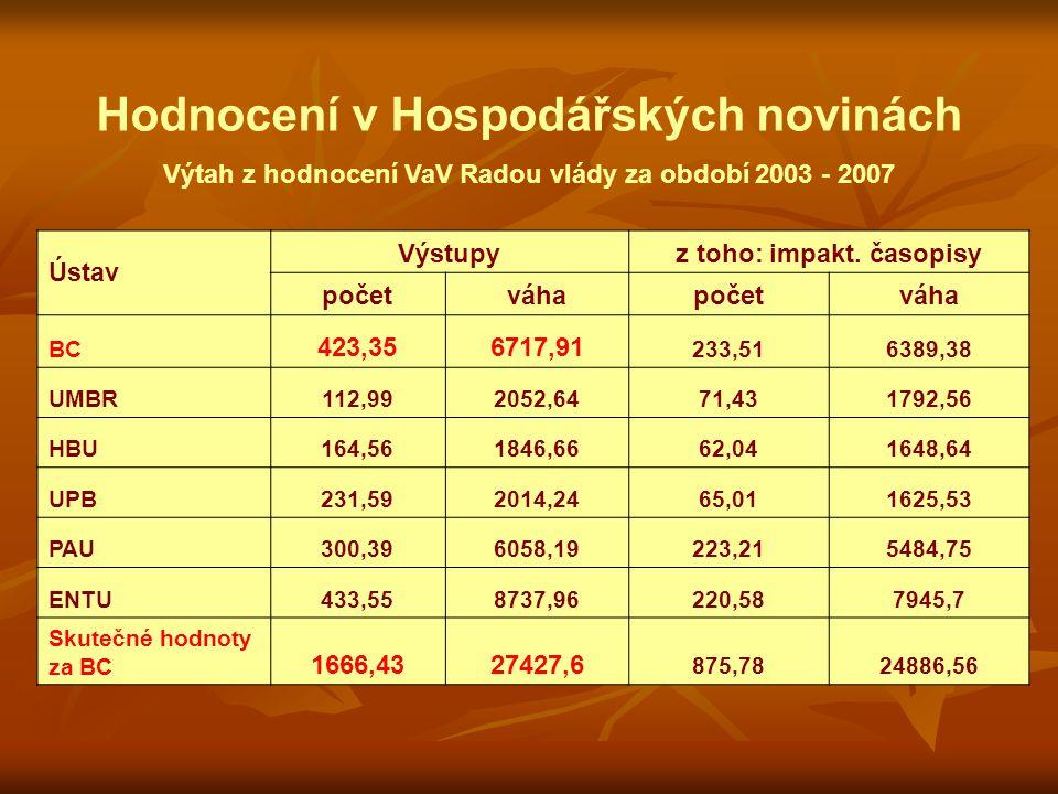 Hodnocení v Hospodářských novinách Výtah z hodnocení VaV Radou vlády za období 2003 - 2007 Ústav Výstupyz toho: impakt.