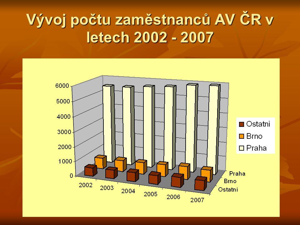 Vývoj počtu zaměstnanců AV ČR v letech 2002 - 2007