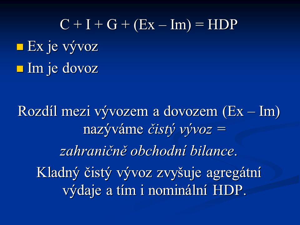 C + I + G + (Ex – Im) = HDP  Ex je vývoz  Im je dovoz Rozdíl mezi vývozem a dovozem (Ex – Im) nazýváme čistý vývoz = zahraničně obchodní bilance.