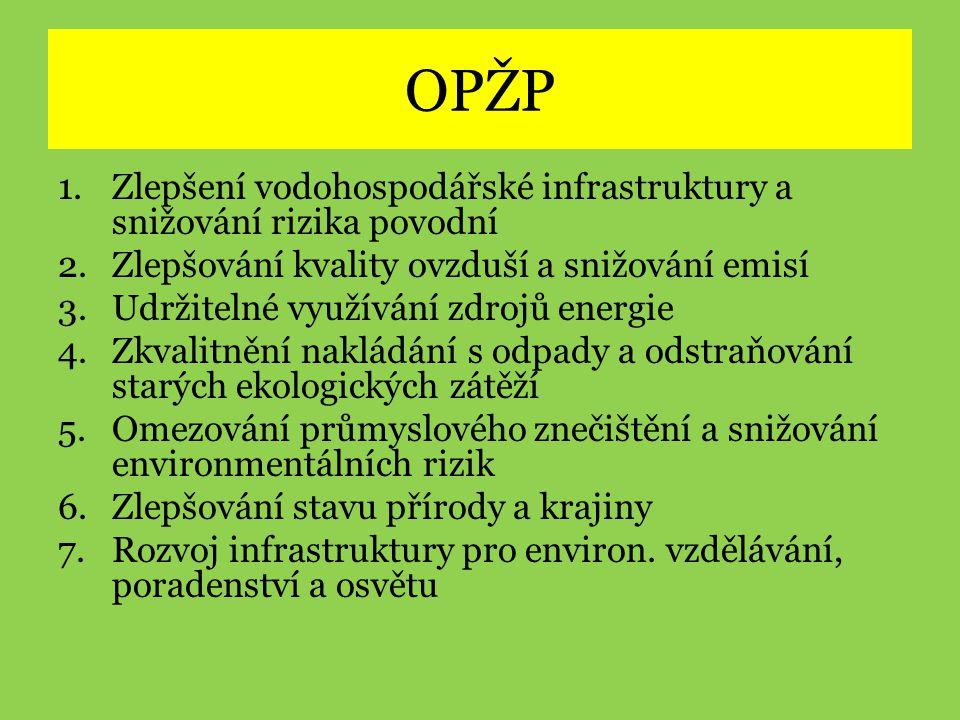 OPŽP 1.Zlepšení vodohospodářské infrastruktury a snižování rizika povodní 2.Zlepšování kvality ovzduší a snižování emisí 3.Udržitelné využívání zdrojů energie 4.Zkvalitnění nakládání s odpady a odstraňování starých ekologických zátěží 5.Omezování průmyslového znečištění a snižování environmentálních rizik 6.Zlepšování stavu přírody a krajiny 7.Rozvoj infrastruktury pro environ.