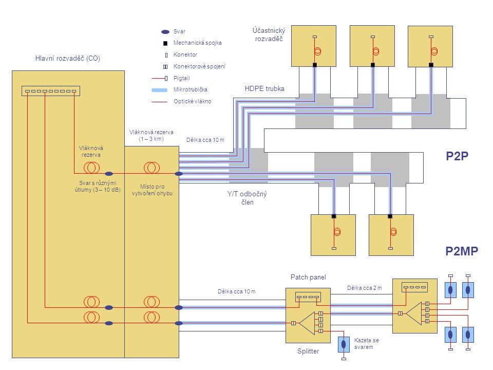 """15 Cvičná přístupová síť • obě topologie P2P a P2MP (PON) • délka vláken (CO – účastník) 1 až 3 km • možnost """"umělého vložení ohybu vlákna • možnost změny konfigurace sítě Umožňuje seznámení a získání praktických dovedností s: • výstavbou optické přístupové sítě mikrotrubičkovou technologií • zafukováním (zatahováním) optických vláken a trubiček • instalací optického rozvaděče • spojováním optických vláken (svařováním, mechanickými spojkami, konektory) • měřením optických tras přímou metodou a metodou OTDR (možnost porovnání výsledků topologie P2P a P2MP)"""