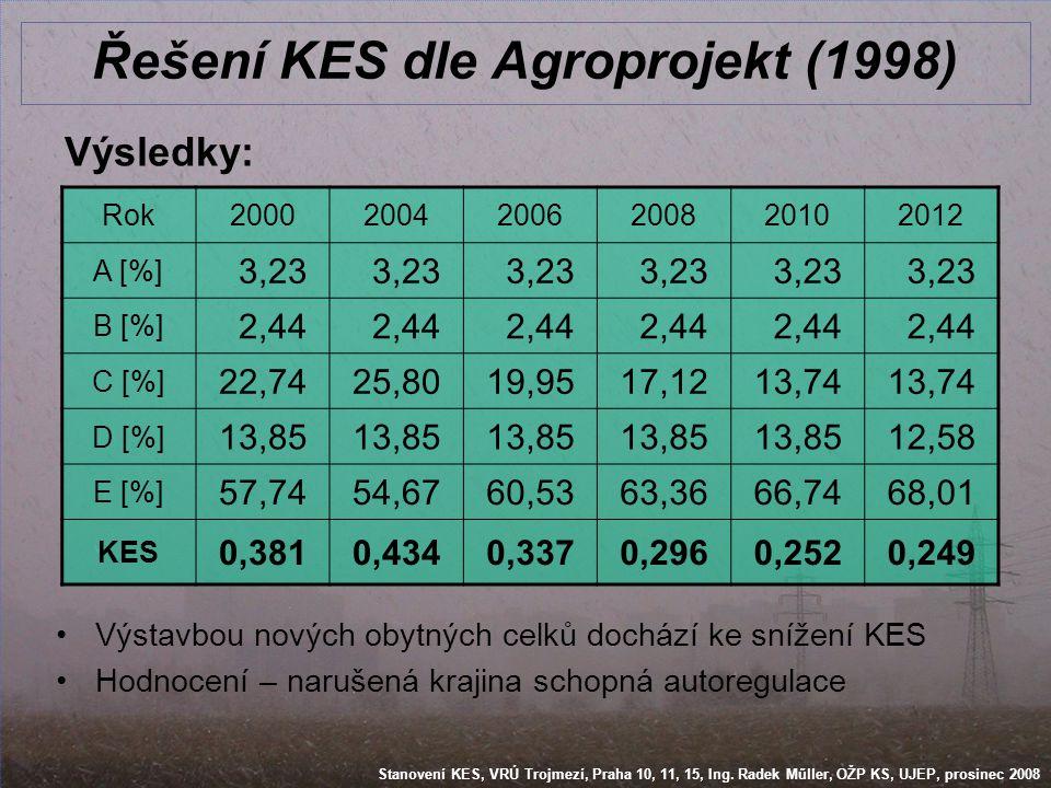 Stanovení KES, VRÚ Trojmezí, Praha 10, 11, 15, Ing. Radek Műller, OŽP KS, UJEP, prosinec 2008 Řešení KES dle Agroprojekt (1998) Výsledky: Rok200020042