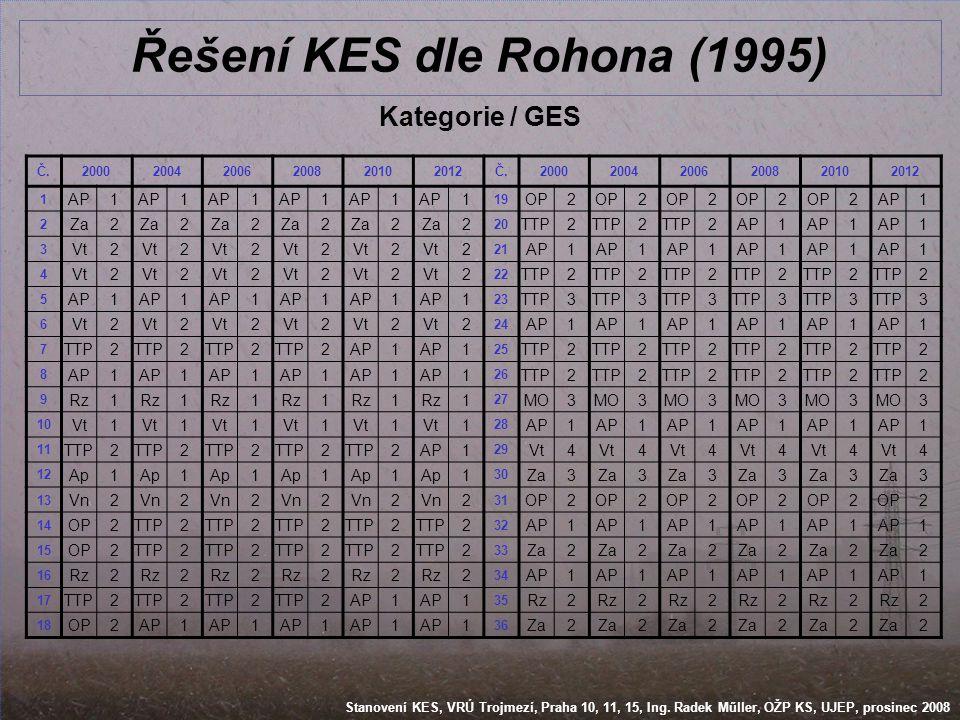 Stanovení KES, VRÚ Trojmezí, Praha 10, 11, 15, Ing. Radek Műller, OŽP KS, UJEP, prosinec 2008 Řešení KES dle Rohona (1995) Kategorie / GES Č.200020042