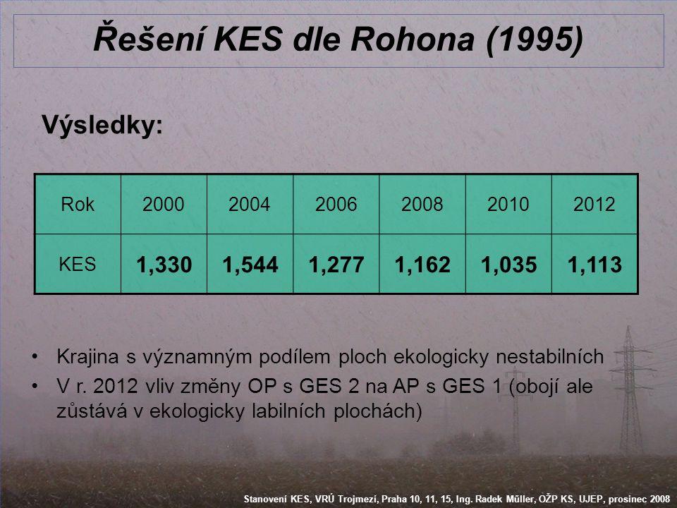 Stanovení KES, VRÚ Trojmezí, Praha 10, 11, 15, Ing. Radek Műller, OŽP KS, UJEP, prosinec 2008 Řešení KES dle Rohona (1995) Rok200020042006200820102012