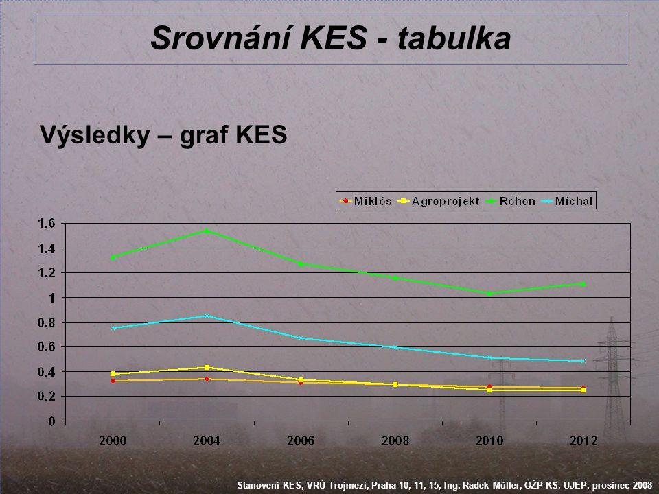 Stanovení KES, VRÚ Trojmezí, Praha 10, 11, 15, Ing. Radek Műller, OŽP KS, UJEP, prosinec 2008 Srovnání KES - tabulka Výsledky – graf KES