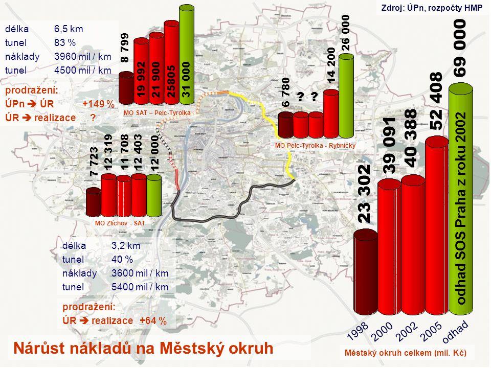1998200020022005 odhad Nárůst nákladů na Městský okruh MO SAT – Pelc-Tyrolka MO Zlíchov - SAT MO Pelc-Tyrolka - Rybníčky délka3,2 km tunel40 % náklady3600 mil / km tunel5400 mil / km délka6,5 km tunel83 % náklady3960 mil / km tunel4500 mil / km prodražení: ÚR  realizace +64 % prodražení: ÚPn  ÚR +149 % ÚR  realizace .