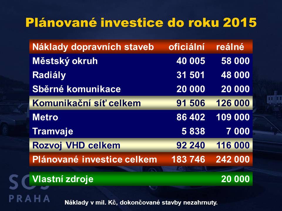 Plánované investice do roku 2015 Náklady dopravních staveboficiálníreálné Městský okruh40 00558 000 Radiály31 50148 000 Sběrné komunikace20 000 Komuni