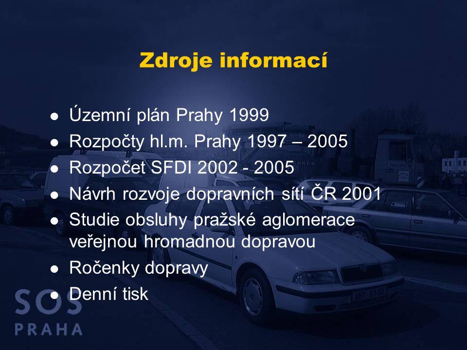 Zdroje informací  Územní plán Prahy 1999  Rozpočty hl.m.