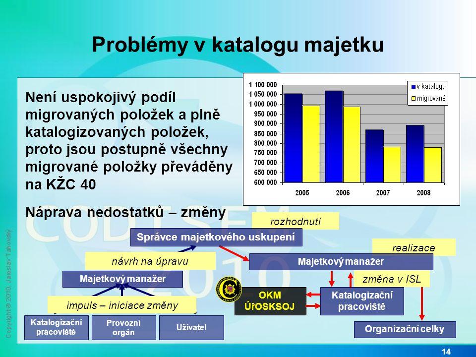 Problémy v katalogu majetku 14 Není uspokojivý podíl migrovaných položek a plně katalogizovaných položek, proto jsou postupně všechny migrované položk