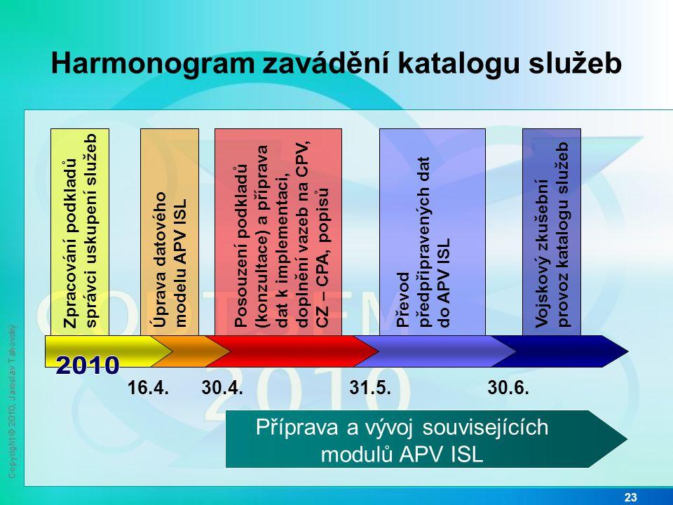 Harmonogram zavádění katalogu služeb 23 Zpracování podkladů správci uskupení služeb Posouzení podkladů (konzultace) a příprava dat k implementaci, doplnění vazeb na CPV, CZ – CPA, popisů Převod předpřipravených dat do APV ISL Vojskový zkušební provoz katalogu služeb Úprava datového modelu APV ISL 16.4.30.4.31.5.30.6.