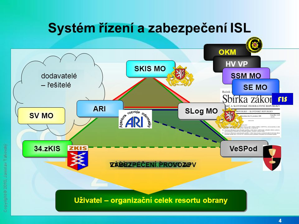 Role složek MO v zabezpečení ISL 5 Koncepce a koordinace výstavby ISL s ostatními IS a řízení provozního zabezpečení, bezpečnost SKIS MO Pravidla pro funkčnost aplikace, její vazba na FIS s ohledem na potřeby logistických procesů Podpora vývoje aplikace, základní testování, nestandardní školení, projektová kancelář Provoz, dostupnost ISL pro všechny uživatele, jejich školení, testy APV před zasazením SLog MO34.zKIS ARI Obsah katalogu majetku, naplnění obsahu logistických procesů, správa centrálních dat VeSPod
