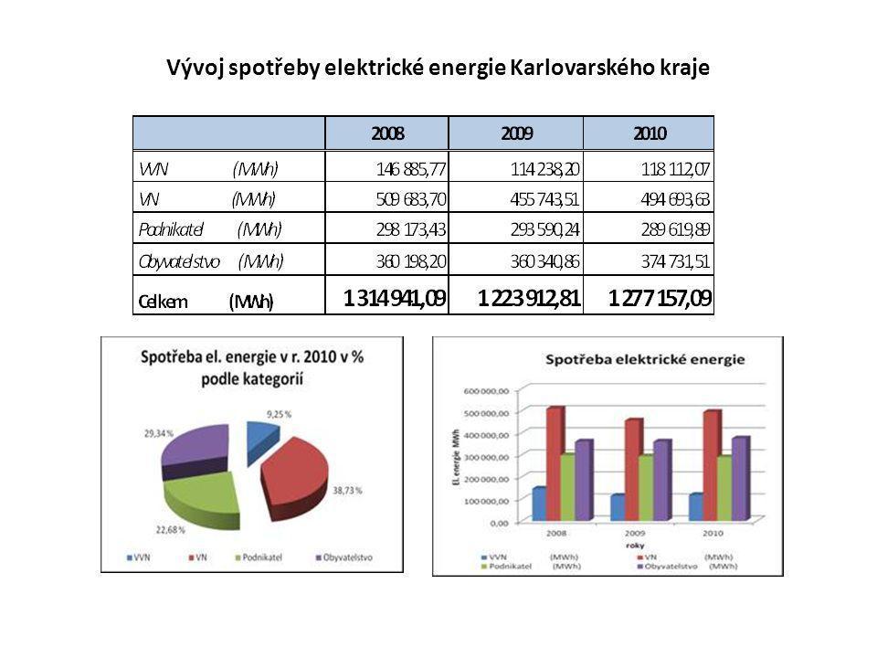 Vývoj spotřeby elektrické energie Karlovarského kraje