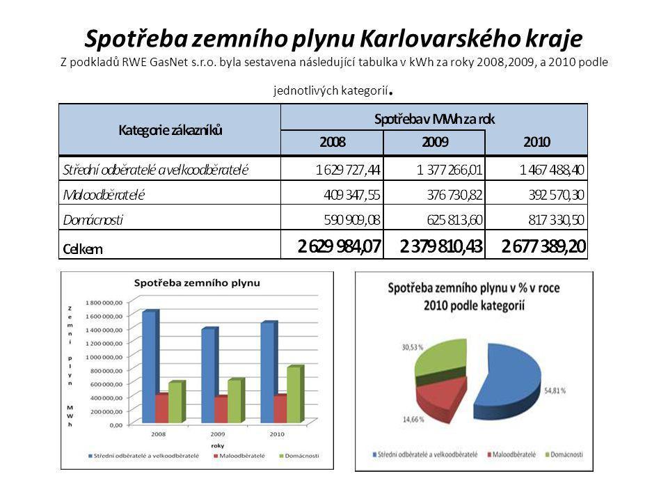 Spotřeba zemního plynu Karlovarského kraje Z podkladů RWE GasNet s.r.o. byla sestavena následující tabulka v kWh za roky 2008,2009, a 2010 podle jedno