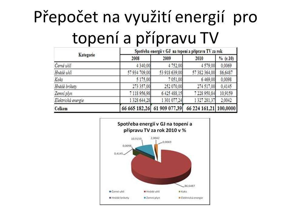 Přepočet na využití energií pro topení a přípravu TV