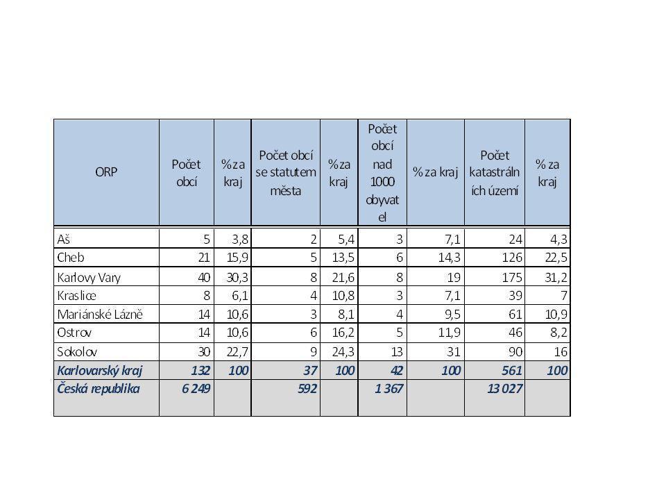 Nástin vize do roku 2020 zásobování Karlovarského kraje energiemi • Hlavní cíle využití energií na území Karlovarského kraje do roku 2020: • plné využití CZT na dané rozvedené síti s využitím kogenerace a OZE • zvýšení poměru využití biomasy a hnědého uhlí v poměru - o 12% vstupní využitelné energie oproti roku 2010 • snížení spotřeby elektrické energie - o 6,5% oproti roku 2010 • využití OZE – 2,5 % celkové spotřeby energie • snížení energetické náročnosti budov – o 16% oproti roku 2011