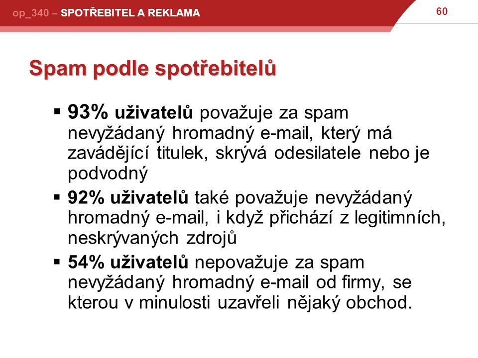 60 op_340 – SPOTŘEBITEL A REKLAMA Spam podle spotřebitelů  93% uživatelů považuje za spam nevyžádaný hromadný e-mail, který má zavádějící titulek, skrývá odesilatele nebo je podvodný  92% uživatelů také považuje nevyžádaný hromadný e-mail, i když přichází z legitimních, neskrývaných zdrojů  54% uživatelů nepovažuje za spam nevyžádaný hromadný e-mail od firmy, se kterou v minulosti uzavřeli nějaký obchod.