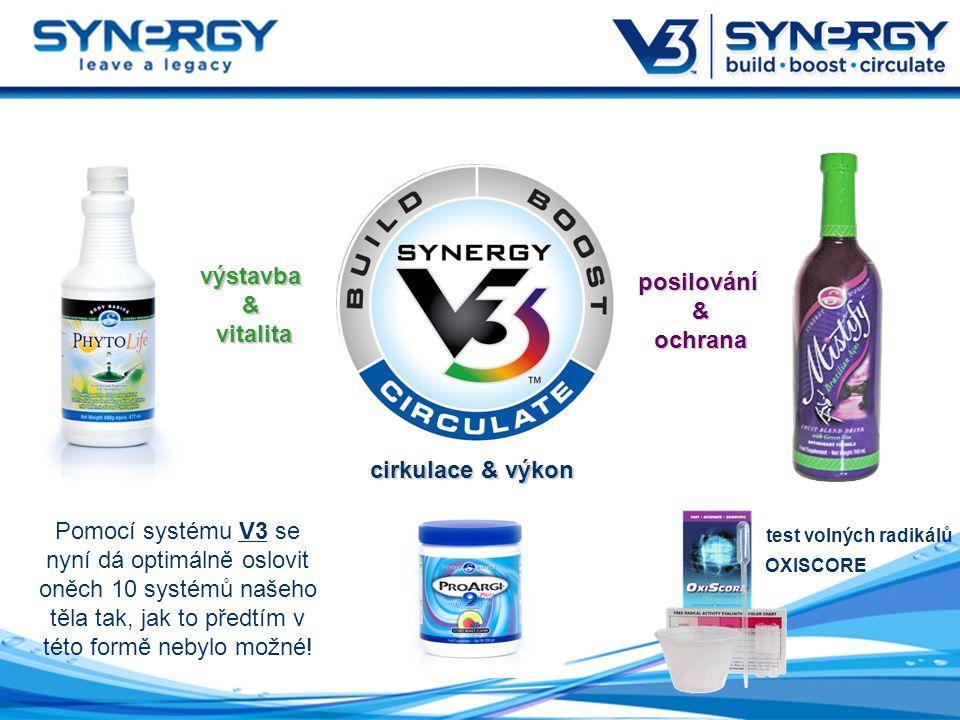 Pomocí systému V3 se nyní dá optimálně oslovit oněch 10 systémů našeho těla tak, jak to předtím v této formě nebylo možné.