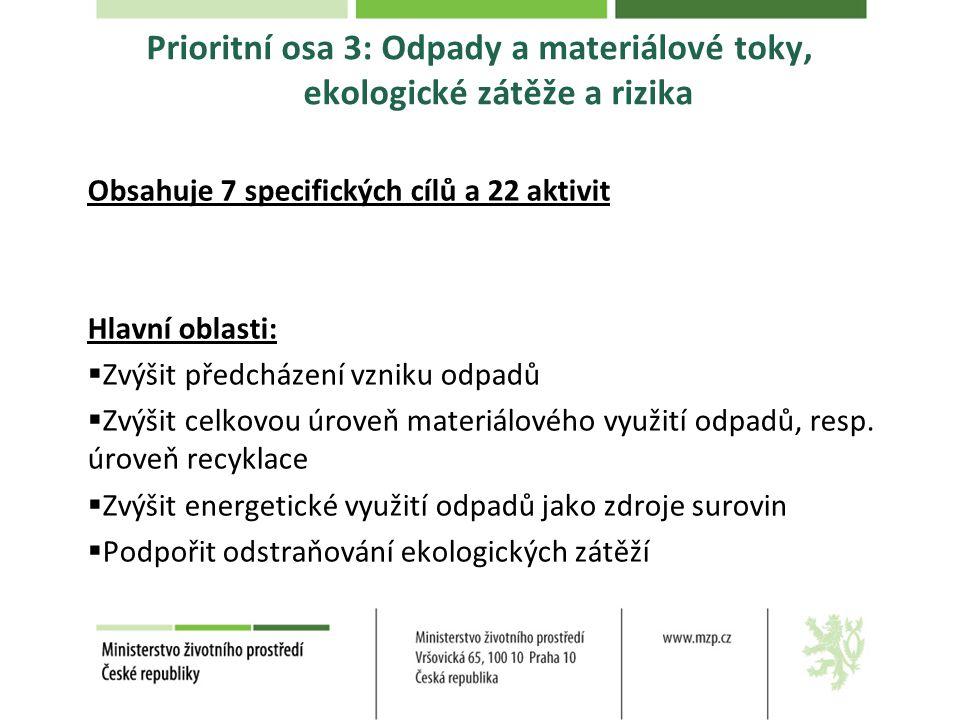 Prioritní osa 3: Odpady a materiálové toky, ekologické zátěže a rizika Obsahuje 7 specifických cílů a 22 aktivit Hlavní oblasti:  Zvýšit předcházení