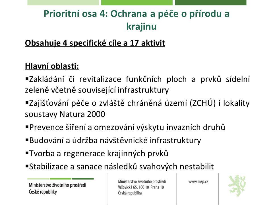 Prioritní osa 4: Ochrana a péče o přírodu a krajinu Obsahuje 4 specifické cíle a 17 aktivit Hlavní oblasti:  Zakládání či revitalizace funkčních ploc