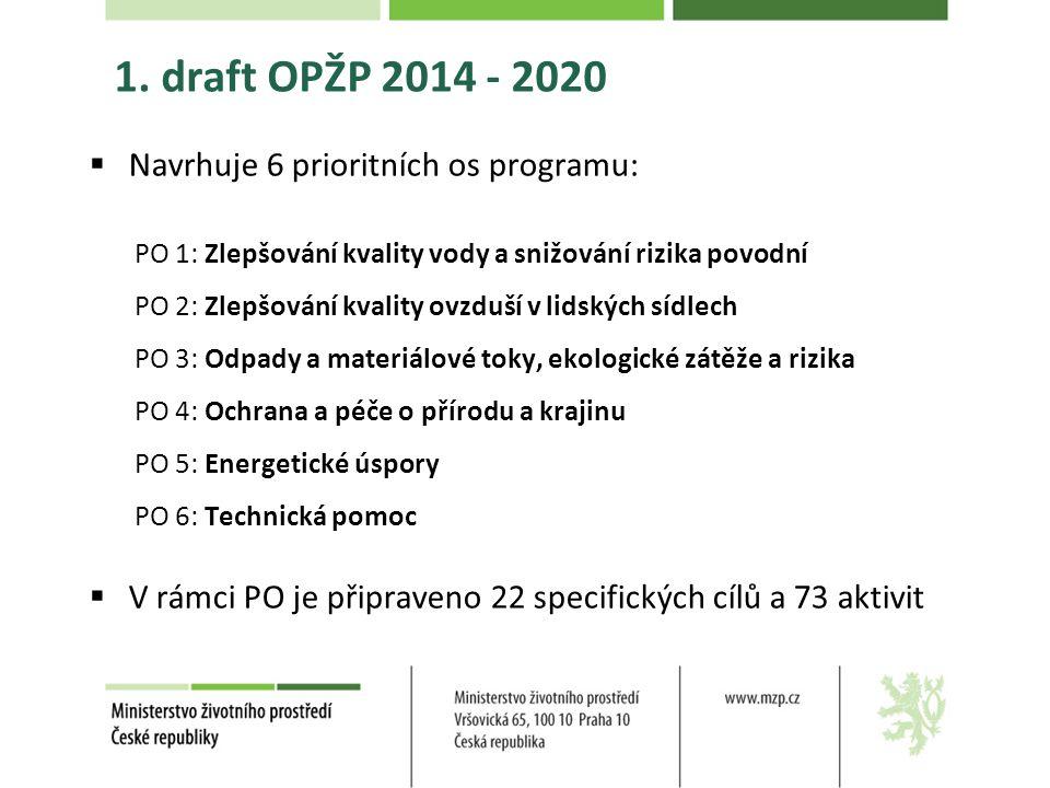 1. draft OPŽP 2014 - 2020  Navrhuje 6 prioritních os programu: PO 1: Zlepšování kvality vody a snižování rizika povodní PO 2: Zlepšování kvality ovzd