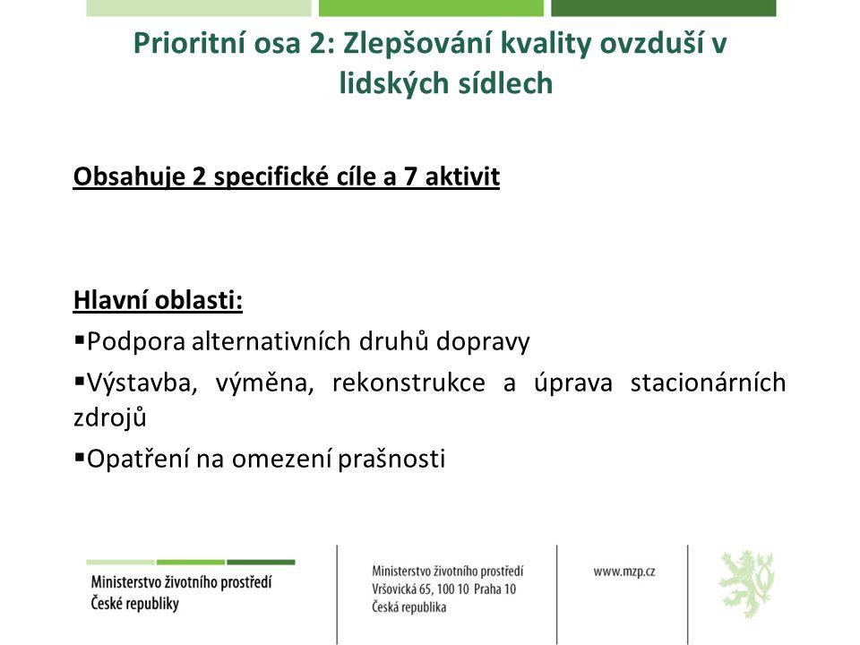 Prioritní osa 2: Zlepšování kvality ovzduší v lidských sídlech Obsahuje 2 specifické cíle a 7 aktivit Hlavní oblasti:  Podpora alternativních druhů d