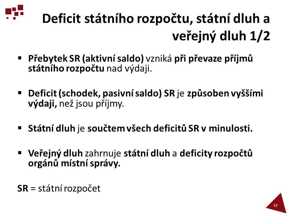 Deficit státního rozpočtu, státní dluh a veřejný dluh 1/2  Přebytek SR (aktivní saldo) vzniká při převaze příjmů státního rozpočtu nad výdaji.