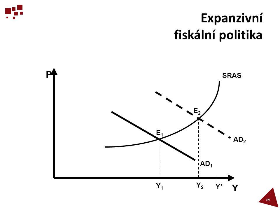 Expanzivní fiskální politika 18 E1E1 P Y Y1Y1 Y2Y2 Y*Y* AD 1 E2E2 AD 2 SRAS