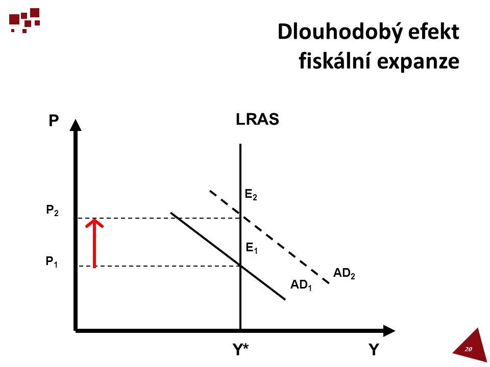 Dlouhodobý efekt fiskální expanze 20 P1P1 LRAS E1E1 AD 1 Y*Y*Y P P2P2 E2E2 AD 2