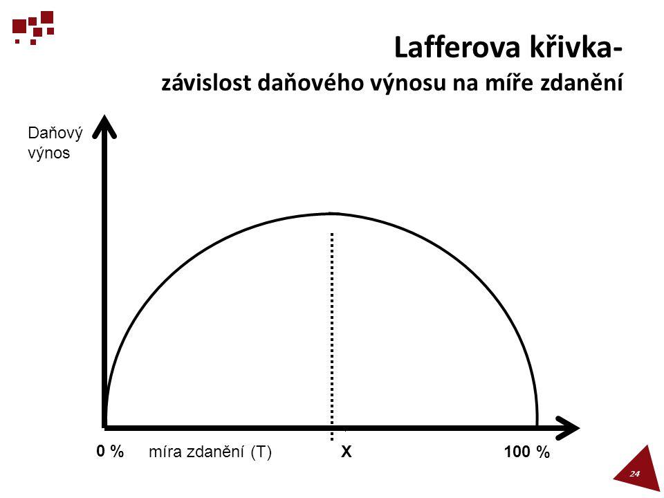 Lafferova křivka- závislost daňového výnosu na míře zdanění 24 Daňový výnos míra zdanění (T)X 0 % 100 %