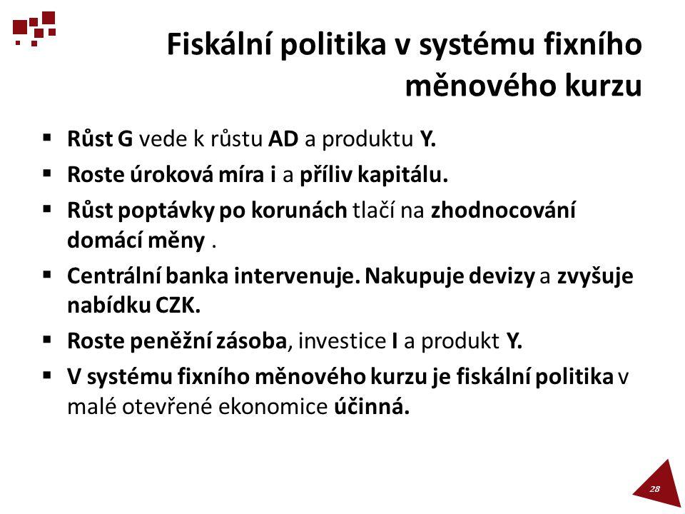 Fiskální politika v systému fixního měnového kurzu  Růst G vede k růstu AD a produktu Y.
