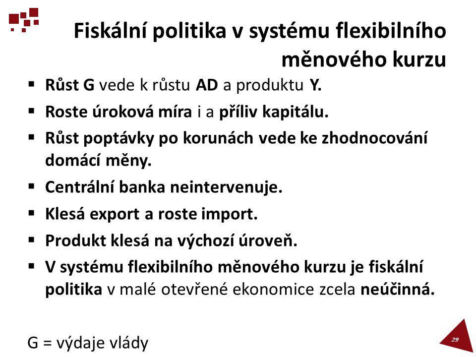 Fiskální politika v systému flexibilního měnového kurzu  Růst G vede k růstu AD a produktu Y.