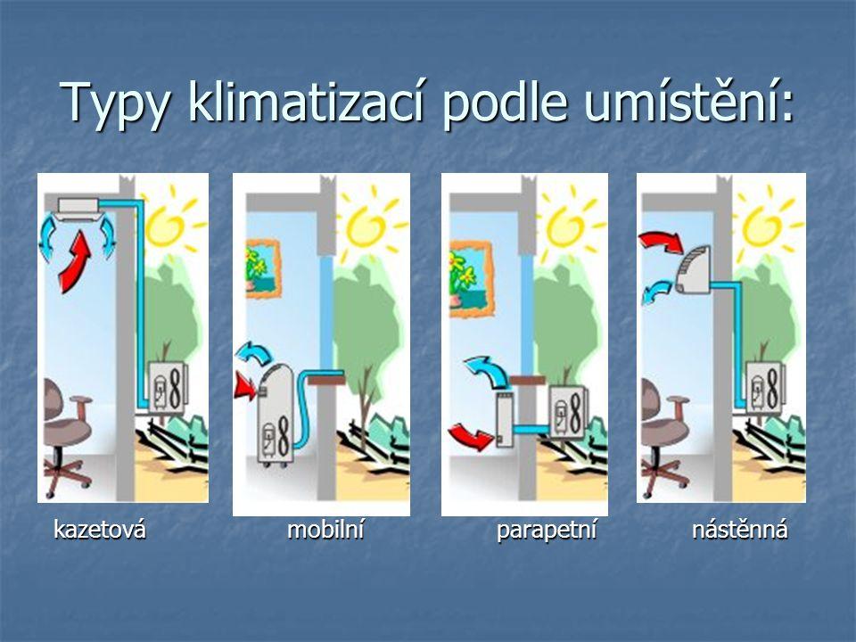 Typy klimatizací podle umístění: kazetová mobilní parapetní nástěnná kazetová mobilní parapetní nástěnná