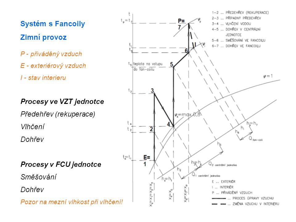 Systém s Fancoily Zimní provoz P - přiváděný vzduch E - exteriérový vzduch I - stav interieru Procesy ve VZT jednotce Předehřev (rekuperace) Vlhčení Dohřev Procesy v FCU jednotce Směšování Dohřev Pozor na mezní vlhkost při vlhčení!