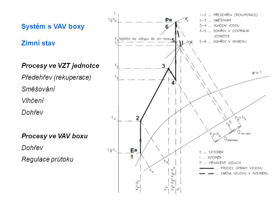 Zimní stav Procesy ve VZT jednotce Předehřev (rekuperace) Směšování Vlhčení Dohřev Procesy ve VAV boxu Dohřev Regulace průtoku