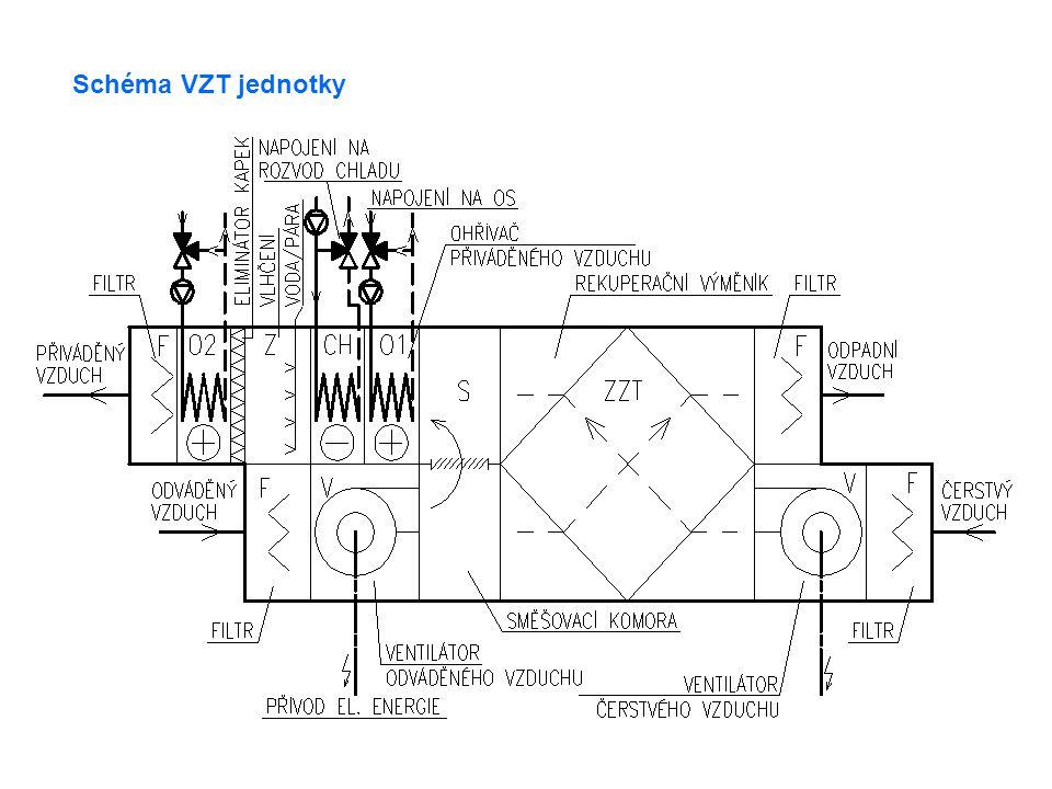 Schéma VZT jednotky