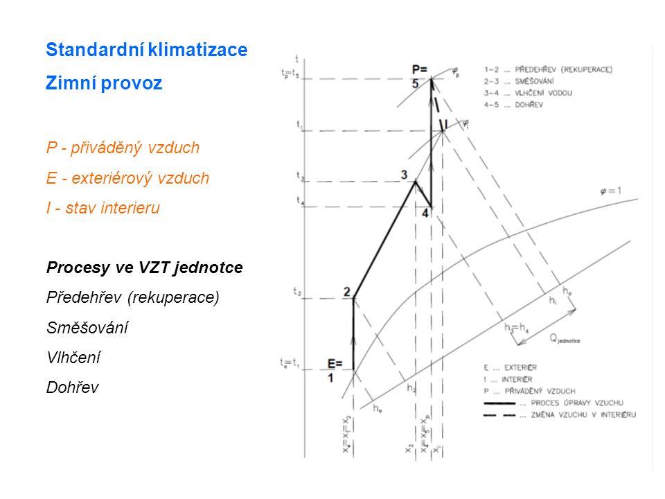 Standardní klimatizace Zimní provoz P - přiváděný vzduch E - exteriérový vzduch I - stav interieru Procesy ve VZT jednotce Předehřev (rekuperace) Směšování Vlhčení Dohřev