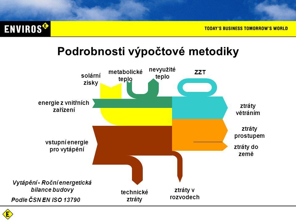 Podrobnosti výpočtové metodiky energie z vnitřních zařízení vstupní energie pro vytápění solární zisky metabolické teplo nevyužité teplo ZZT ztráty vě