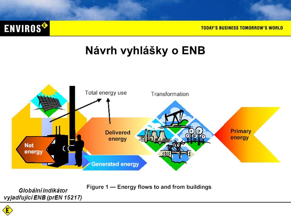  ENB se hodnotí při jejím standardizovaném užívání – bylo zvoleno bilanční hodnocení  Celková dodaná energie (Q fuel ) na systémové hranici budovy včetně energie vyrobené v budově z OZE a užívané budovou  tzn.