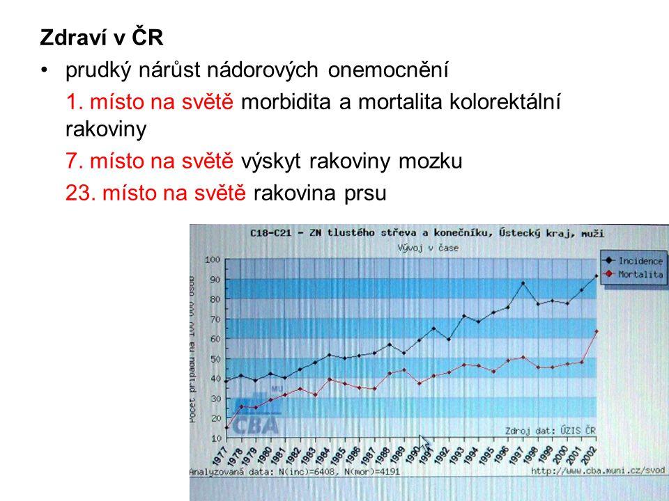 Zdraví v ČR •prudký nárůst nádorových onemocnění 1.