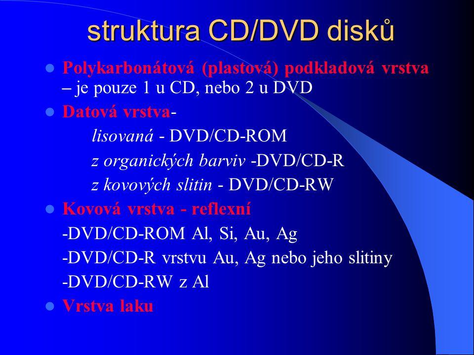 typy CD nebo DVD  komerční CD, produkované masově - hudební CD, CD-ROM, CD-I a CD-V (od r. 1981).  zapisovatelné disky (pouze 1x) - CD-R (od r. 1992
