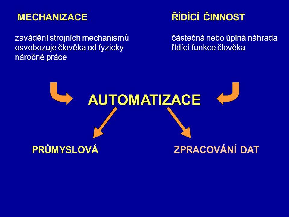 MECHANIZACE zavádění strojních mechanismů osvobozuje člověka od fyzicky náročné práce ŘÍDÍCÍ ČINNOST částečná nebo úplná náhrada řídící funkce člověka AUTOMATIZACE PRŮMYSLOVÁZPRACOVÁNÍ DAT